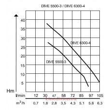 Колодезный насос AL-KO DIVE 5500/3