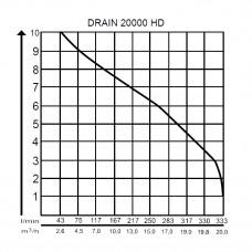 Дренажный насос AL-KO Drain 20000 HD