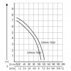 Дренажный насос AL-KO Drain 7000 Classic