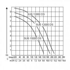 Дренажный насос AL-KO SUB 12000 DS Comfort