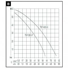 Скважинный насос AL-KO TBP 3300/7